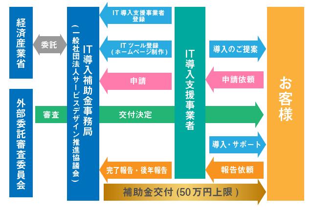 IT導入補助金の申請・交付の流れ