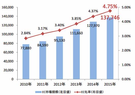 2015EC市場推移